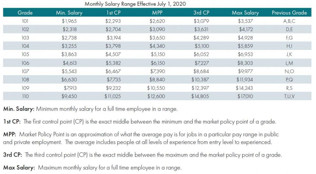 table of monthly salary ranges